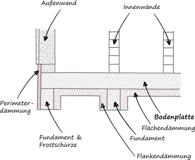 ingenieurb ro mevenkamp bodenplatte. Black Bedroom Furniture Sets. Home Design Ideas