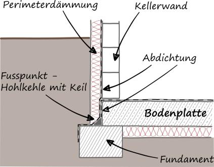 Ingenieurb ro mevenkamp fu punkt - Abdichtung bodenplatte wand ...