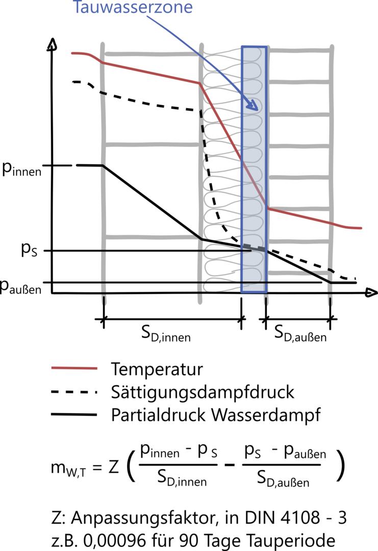 Ingenieurbüro Mevenkamp - Wiki Feuchteschutz