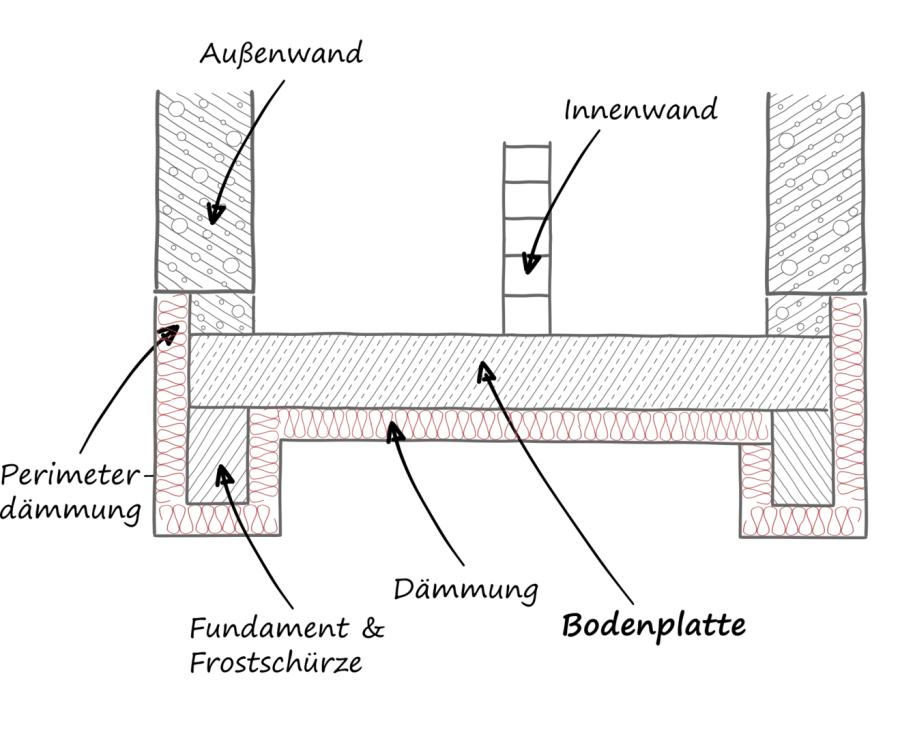 Ingenieurburo Mevenkamp Bodenplatte